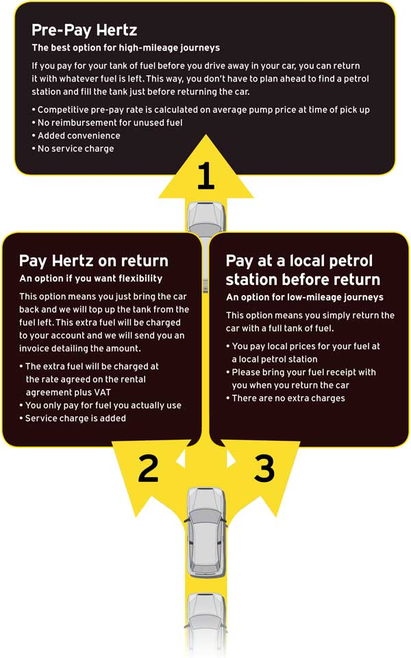 Fuel Purchase Options from Hertz
