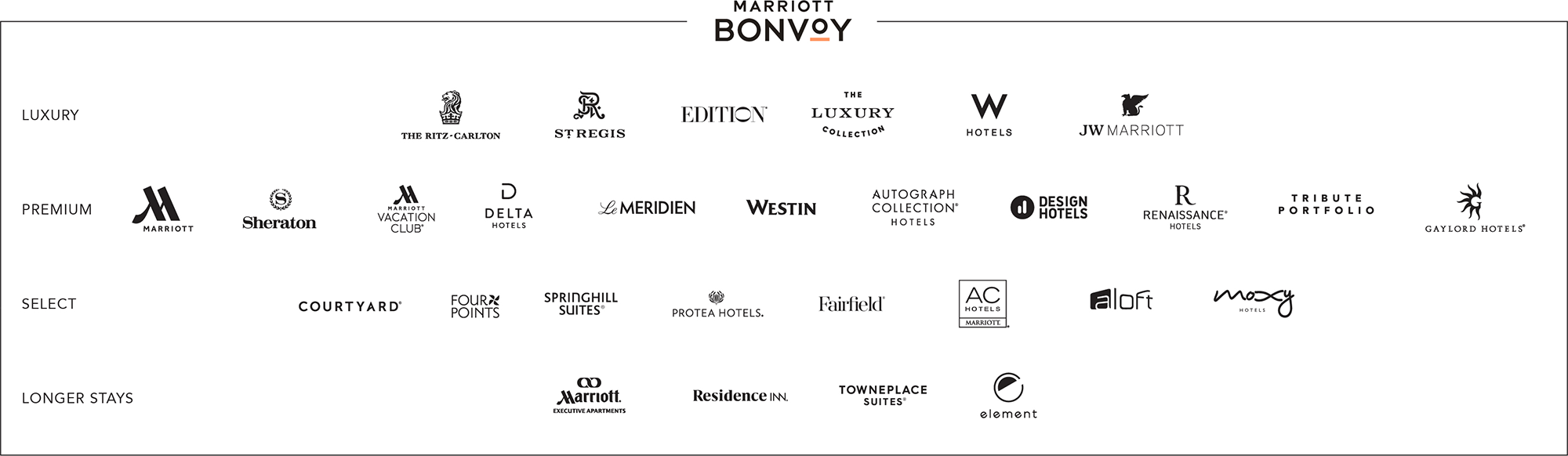Marriott Hotels Brands