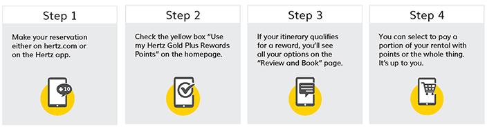 Gold Plus Rewards Redemption Points List